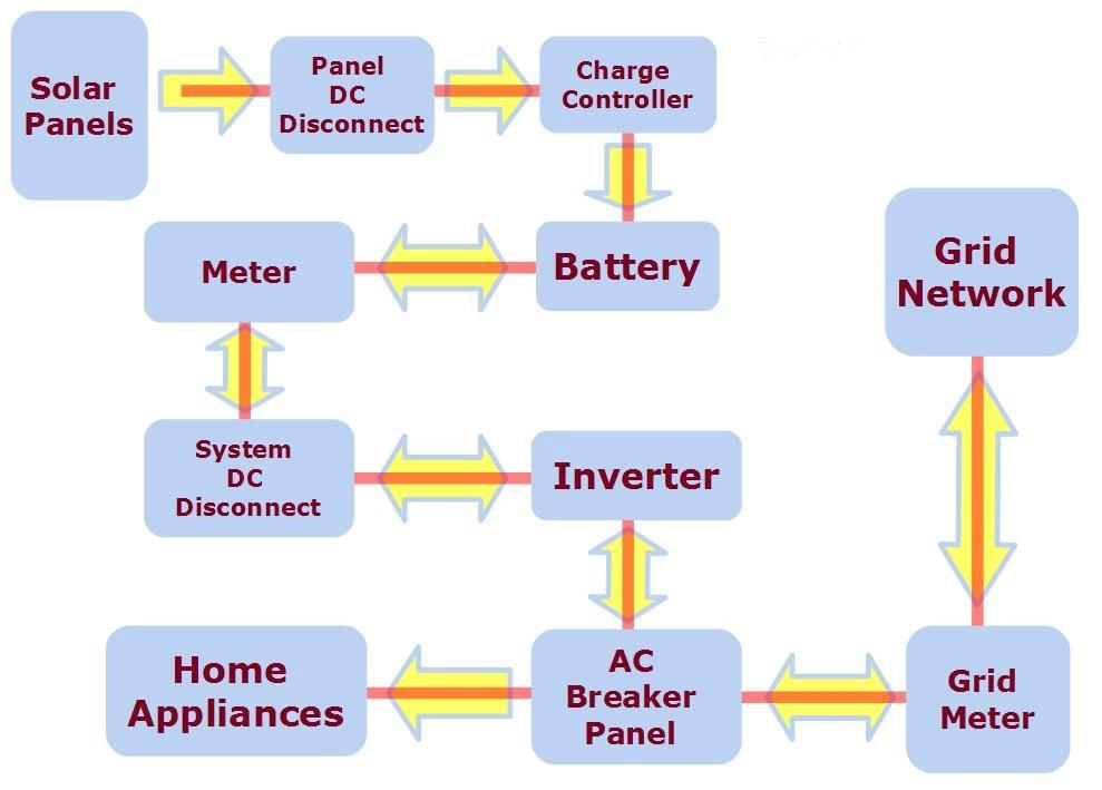 napenergia-felhasznalasat
